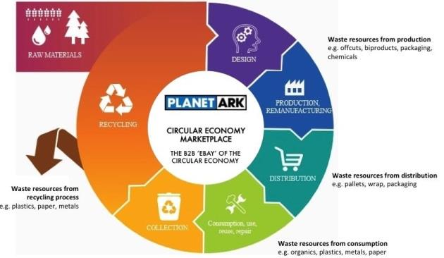 Planet Ark Infographic